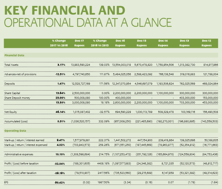 Key Financial and operational data